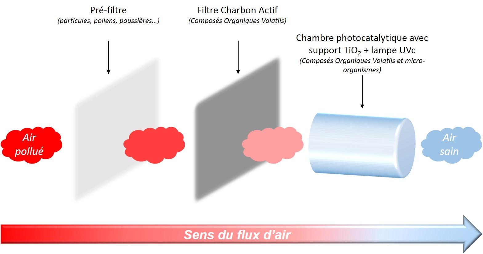 Traitement de l'air par technologie Tri-Active