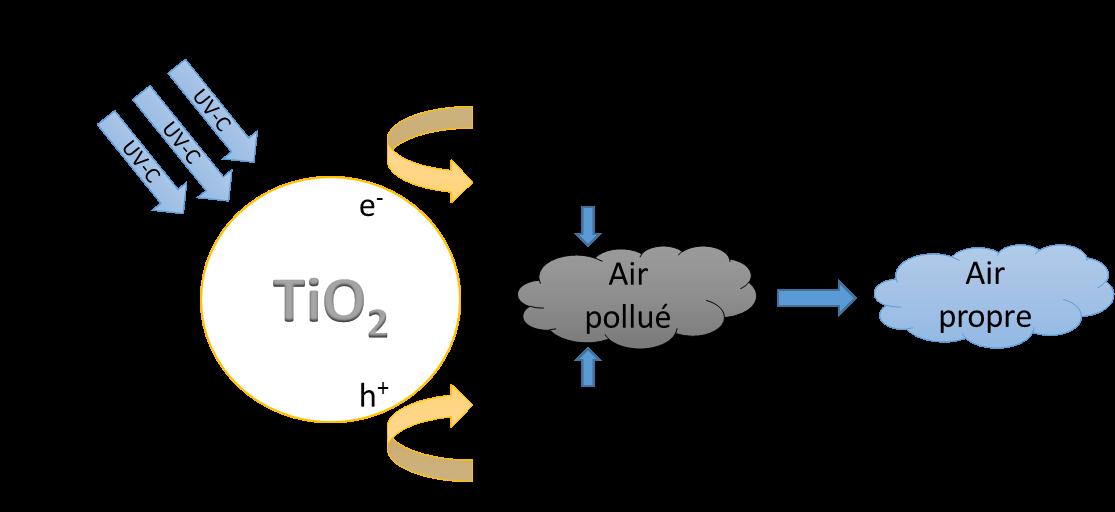 traitement air UV-c